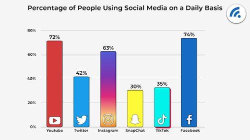 percentage-of-people