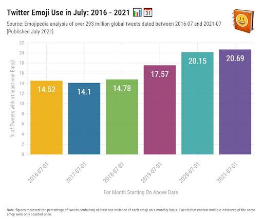 twitter-emoji-use-in-july