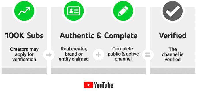 YouTube-verification-badge