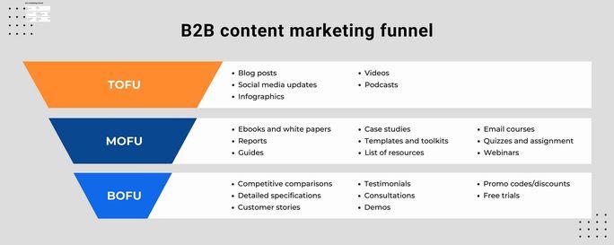 b2b-content-marketing-funnel