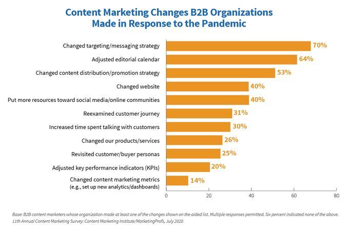 content-marketing-strategy-handy